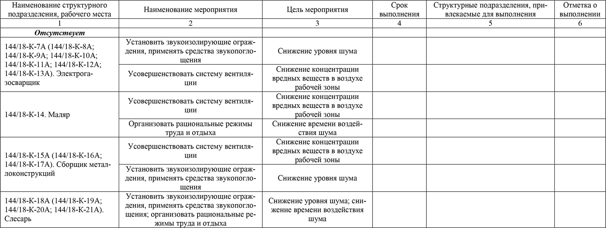 Перечень рекомендуемых мероприятий по улучшению условий труда